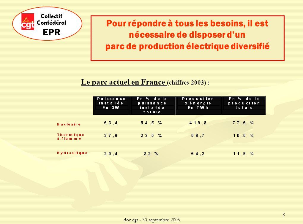 doc cgt - 30 septembre 2005 8 Collectif Confédéral EPR Pour répondre à tous les besoins, il est nécessaire de disposer dun parc de production électrique diversifié Le parc actuel en France (chiffres 2003) :