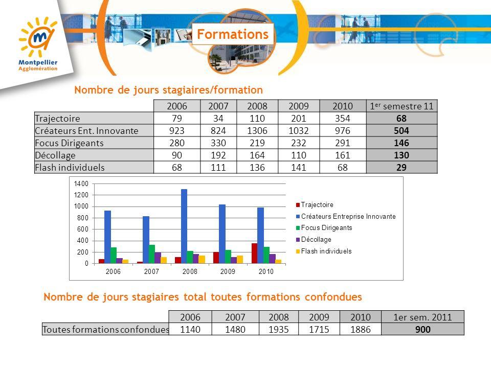 Formations Nombre de jours stagiaires/formation 200620072008200920101 er semestre 11 Trajectoire793411020135468 Créateurs Ent. Innovante92382413061032
