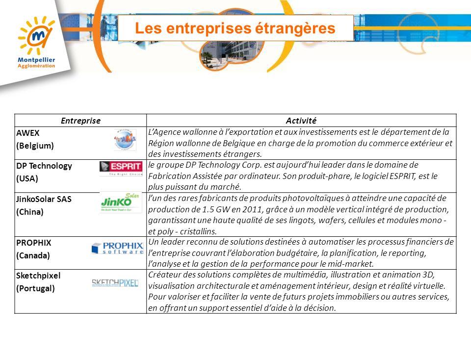 EntrepriseActivité AWEX (Belgium) LAgence wallonne à lexportation et aux investissements est le département de la Région wallonne de Belgique en charg