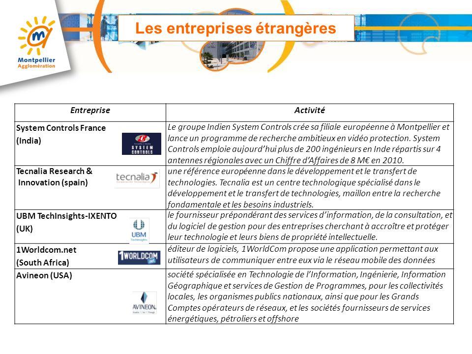 EntrepriseActivité System Controls France (India) Le groupe Indien System Controls crée sa filiale européenne à Montpellier et lance un programme de r