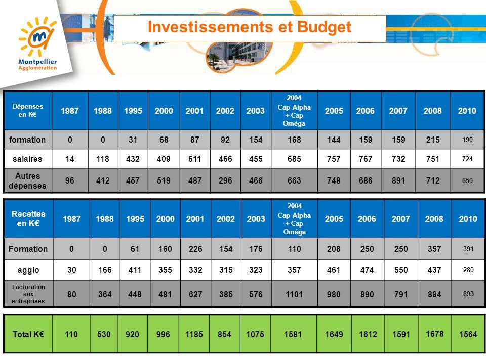 Investissements et Budget Recettes en K 1987198819952000200120022003 2004 Cap Alpha + Cap Oméga 20052006200720082010 Formation006116022615417611020825