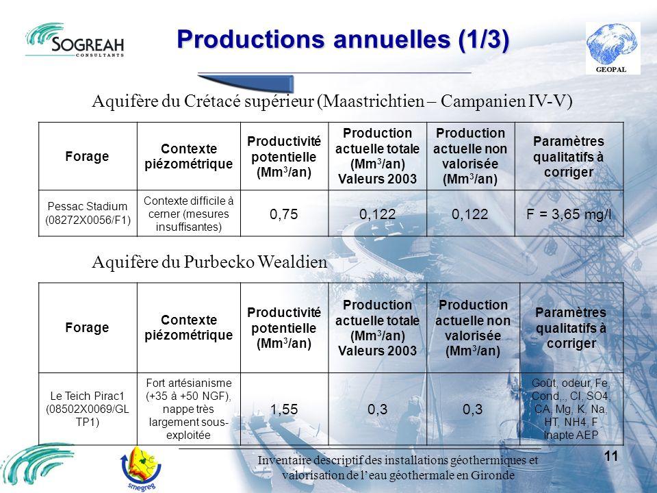 Inventaire descriptif des installations géothermiques et valorisation de leau géothermale en Gironde 11 Productions annuelles (1/3) Productions annuel
