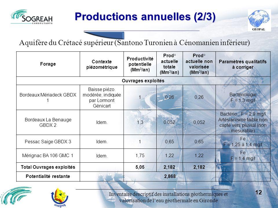 Inventaire descriptif des installations géothermiques et valorisation de leau géothermale en Gironde 12 Productions annuelles (2/3) Productions annuel