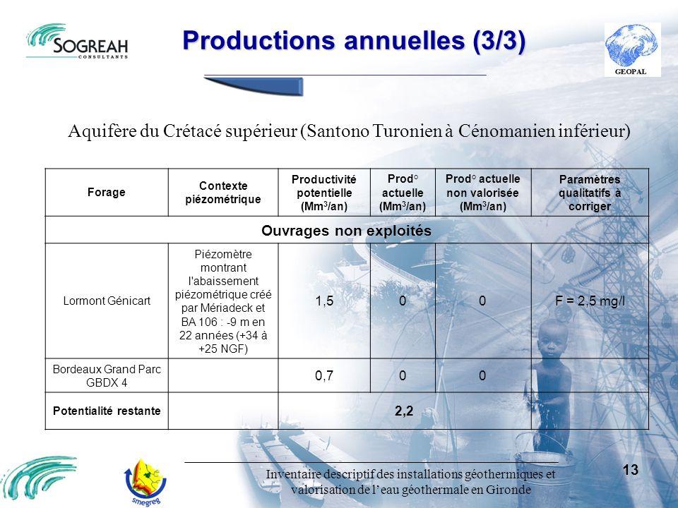 Inventaire descriptif des installations géothermiques et valorisation de leau géothermale en Gironde 13 Productions annuelles (3/3) Productions annuel