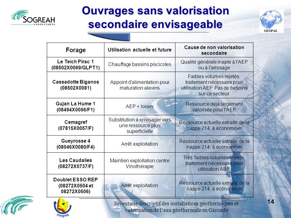 Inventaire descriptif des installations géothermiques et valorisation de leau géothermale en Gironde 14 Ouvragessansvalorisation secondaireenvisageabl