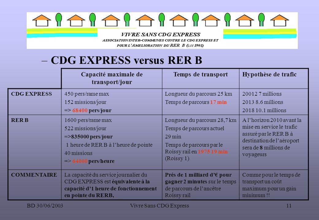 BD 30/06/2003Vivre Sans CDG Express11 –CDG EXPRESS versus RER B Capacité maximale de transport/jour Temps de transportHypothèse de trafic CDG EXPRESS4