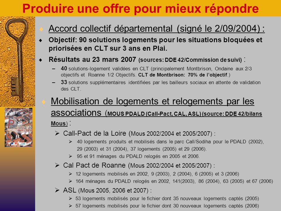 Produire une offre pour mieux répondre Mobilisation de logements et relogements par les associations ( MOUS PDALD (Call-Pact, CAL, ASL) (source: DDE 42/bilans Mous) : Call-Pact de la Loire ( Mous 2002/2004 et 2005/2007) : 40 logements produits et mobilisés dans le parc Call/Sodiha pour le PDALD (2002), 29 (2003) et 31 (2004), 37 logements (2005) et 29 (2006).