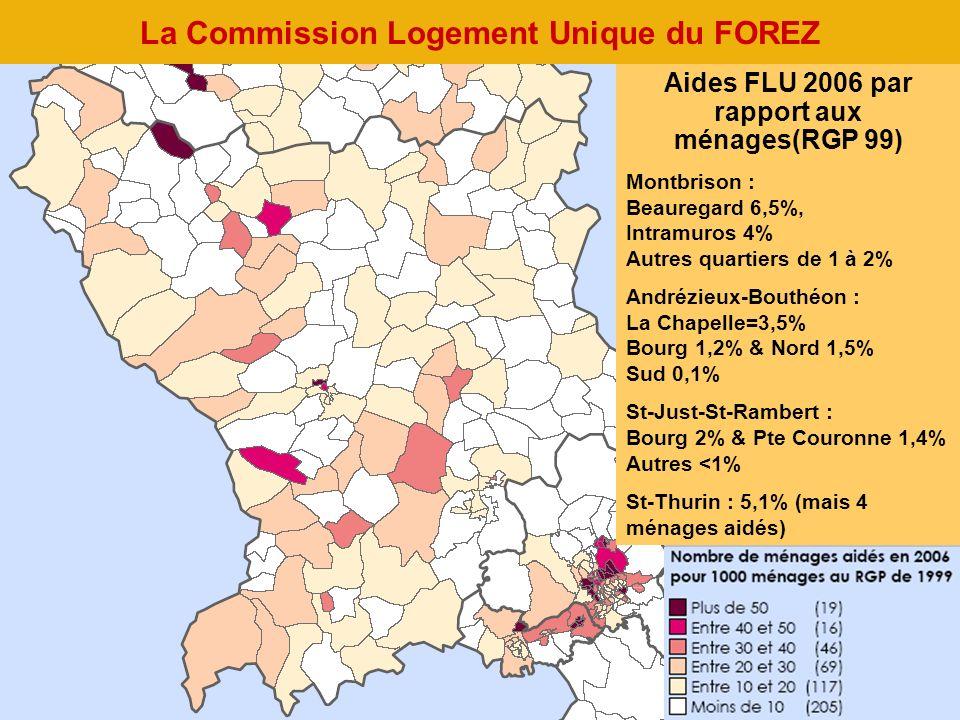 La Commission Logement Unique du FOREZ Aides FLU 2006 par rapport aux ménages(RGP 99) Montbrison : Beauregard 6,5%, Intramuros 4% Autres quartiers de 1 à 2% Andrézieux-Bouthéon : La Chapelle=3,5% Bourg 1,2% & Nord 1,5% Sud 0,1% St-Just-St-Rambert : Bourg 2% & Pte Couronne 1,4% Autres <1% St-Thurin : 5,1% (mais 4 ménages aidés)