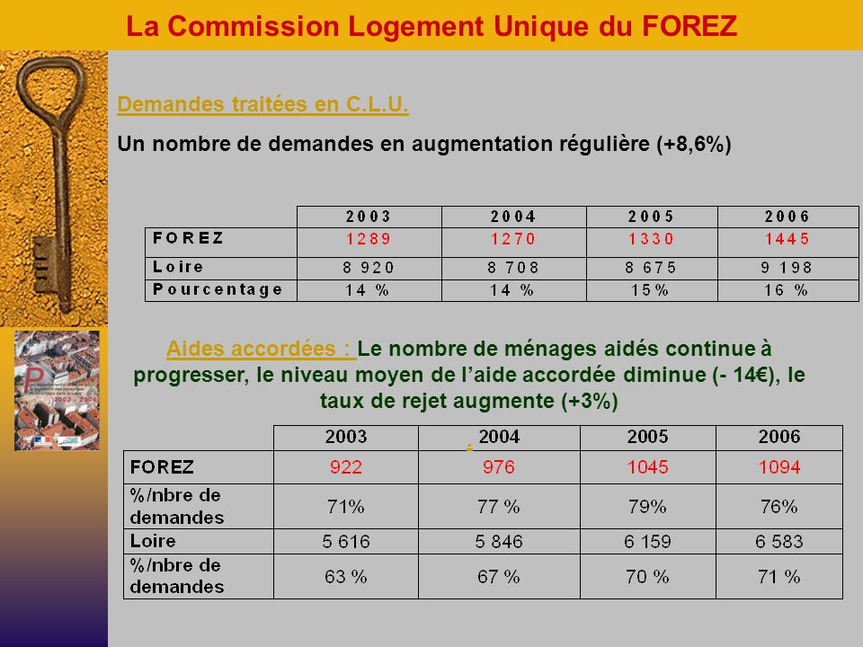 La Commission Logement Unique du FOREZ Demandes traitées en C.L.U.