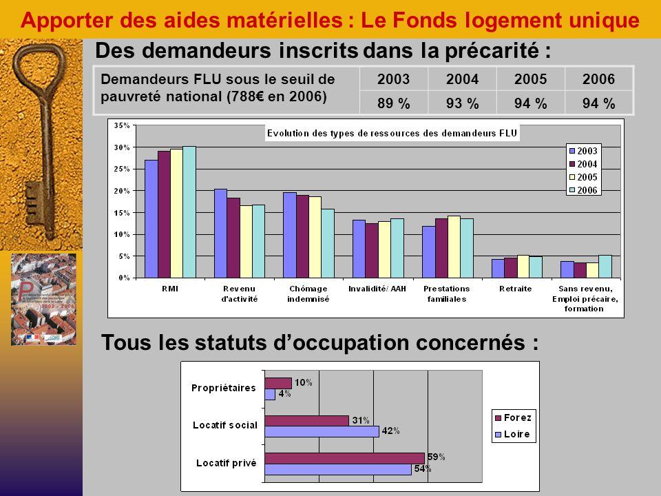Des demandeurs inscrits dans la précarité : Apporter des aides matérielles : Le Fonds logement unique Demandeurs FLU sous le seuil de pauvreté national (788 en 2006) 2003200420052006 89 %93 %94 % Tous les statuts doccupation concernés :