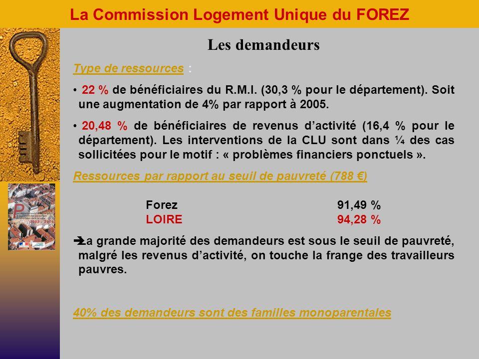La Commission Logement Unique du FOREZ Les demandeurs Type de ressources : 22 % de bénéficiaires du R.M.I.