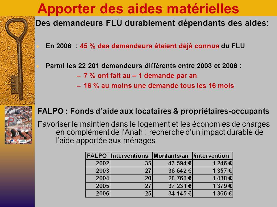 Apporter des aides matérielles FALPO : Fonds daide aux locataires & propriétaires-occupants Favoriser le maintien dans le logement et les économies de charges en complément de lAnah : recherche dun impact durable de laide apportée aux ménages Des demandeurs FLU durablement dépendants des aides: En 2006 : 45 % des demandeurs étaient déjà connus du FLU Parmi les 22 201 demandeurs différents entre 2003 et 2006 : –7 % ont fait au – 1 demande par an –16 % au moins une demande tous les 16 mois