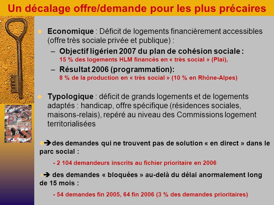 Un décalage offre/demande pour les plus précaires Economique : Déficit de logements financièrement accessibles (offre très sociale privée et publique) : –Objectif ligérien 2007 du plan de cohésion sociale : 15 % des logements HLM financés en « très social » (Plai), –Résultat 2006 (programmation): 8 % de la production en « très social » (10 % en Rhône-Alpes) Typologique : déficit de grands logements et de logements adaptés : handicap, offre spécifique (résidences sociales, maisons-relais), repéré au niveau des Commissions logement territorialisées des demandes qui ne trouvent pas de solution « en direct » dans le parc social : - 2 104 demandeurs inscrits au fichier prioritaire en 2006 des demandes « bloquées » au-delà du délai anormalement long de 15 mois : - 54 demandes fin 2005, 64 fin 2006 (3 % des demandes prioritaires)