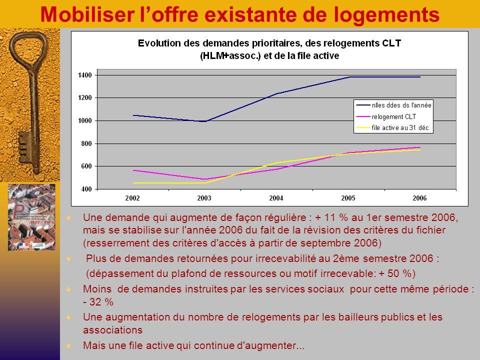 Mobiliser loffre existante de logements Une demande qui augmente de façon régulière : + 11 % au 1er semestre 2006, mais se stabilise sur l année 2006 du fait de la révision des critères du fichier (resserrement des critères d accès à partir de septembre 2006) Plus de demandes retournées pour irrecevabilité au 2ème semestre 2006 : (dépassement du plafond de ressources ou motif irrecevable: + 50 %) Moins de demandes instruites par les services sociaux pour cette même période : - 32 % Une augmentation du nombre de relogements par les bailleurs publics et les associations Mais une file active qui continue d augmenter...