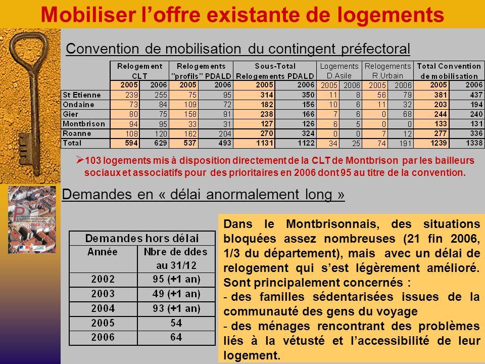 Mobiliser loffre existante de logements Convention de mobilisation du contingent préfectoral Demandes en « délai anormalement long » 103 logements mis à disposition directement de la CLT de Montbrison par les bailleurs sociaux et associatifs pour des prioritaires en 2006 dont 95 au titre de la convention.