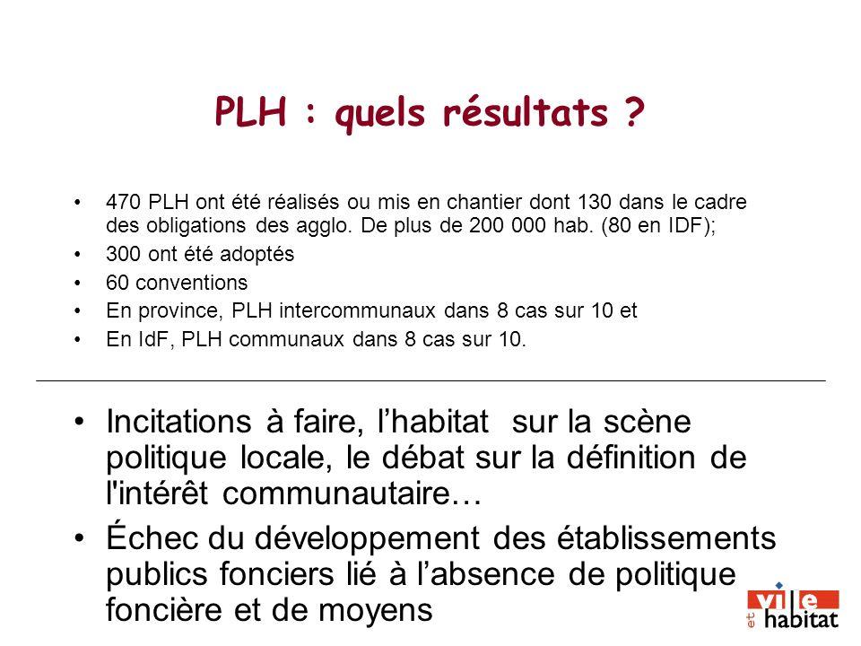 PLH : quels résultats ? 470 PLH ont été réalisés ou mis en chantier dont 130 dans le cadre des obligations des agglo. De plus de 200 000 hab. (80 en I