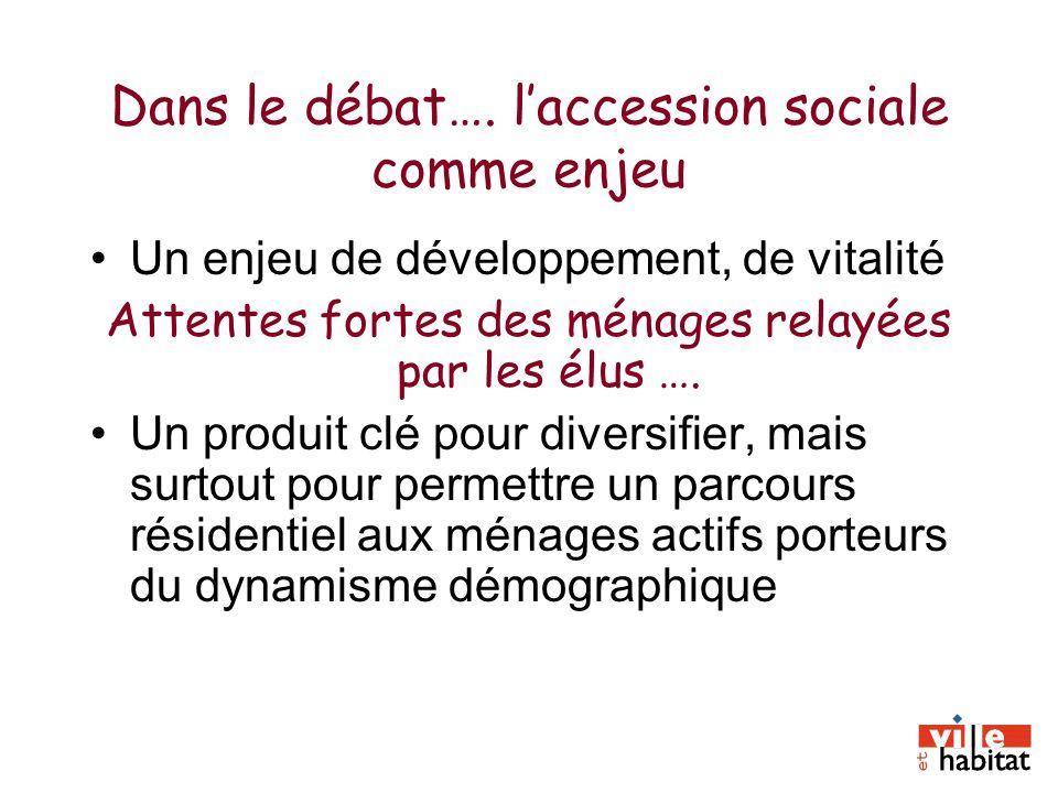 Dans le débat…. laccession sociale comme enjeu Un enjeu de développement, de vitalité Attentes fortes des ménages relayées par les élus …. Un produit