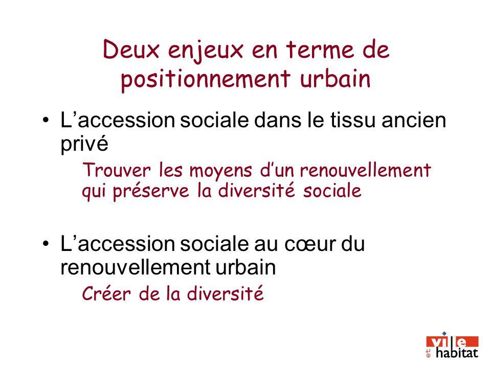 Deux enjeux en terme de positionnement urbain Laccession sociale dans le tissu ancien privé Trouver les moyens dun renouvellement qui préserve la dive