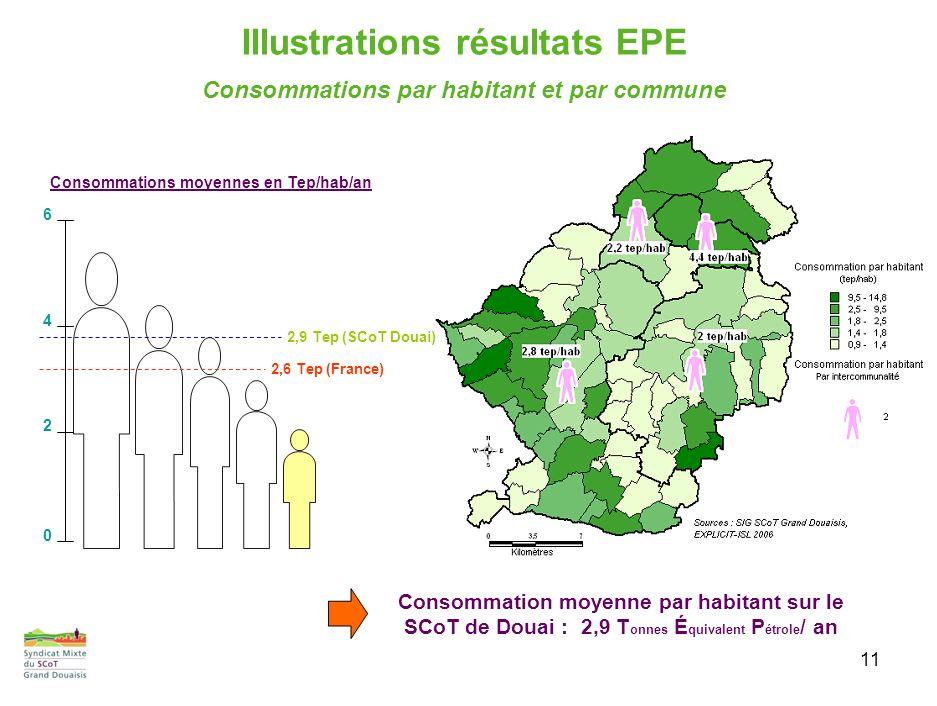 11 Consommations par habitant et par commune Consommation moyenne par habitant sur le SCoT de Douai : 2,9 T onnes É quivalent P étrole / an Consommations moyennes en Tep/hab/an 0 2 6 4 2,6 Tep (France) 2,9 Tep (SCoT Douai) Illustrations résultats EPE