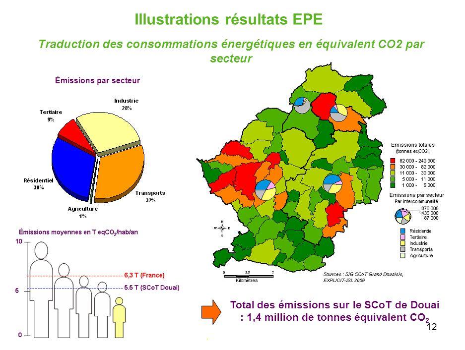 12 Total des émissions sur le SCoT de Douai : 1,4 million de tonnes équivalent CO 2. Traduction des consommations énergétiques en équivalent CO2 par s