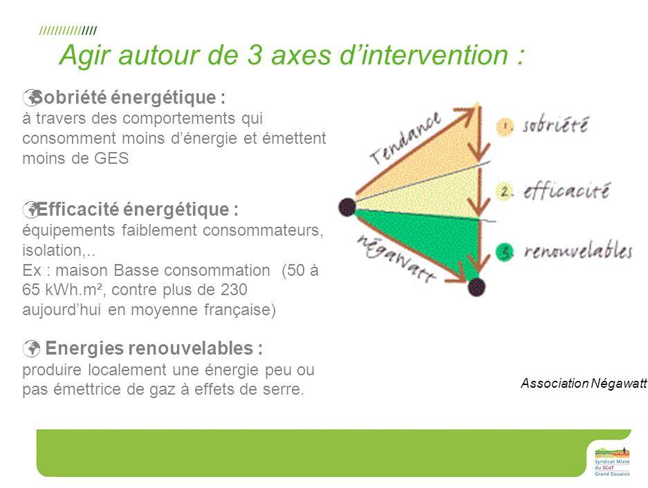 26 Sobriété énergétique : à travers des comportements qui consomment moins dénergie et émettent moins de GES Efficacité énergétique : équipements faib