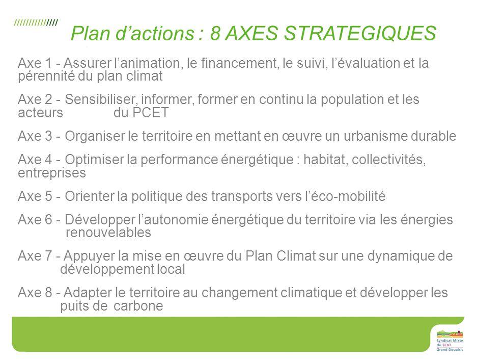 27 Axe 1 - Assurer lanimation, le financement, le suivi, lévaluation et la pérennité du plan climat Axe 2 - Sensibiliser, informer, former en continu