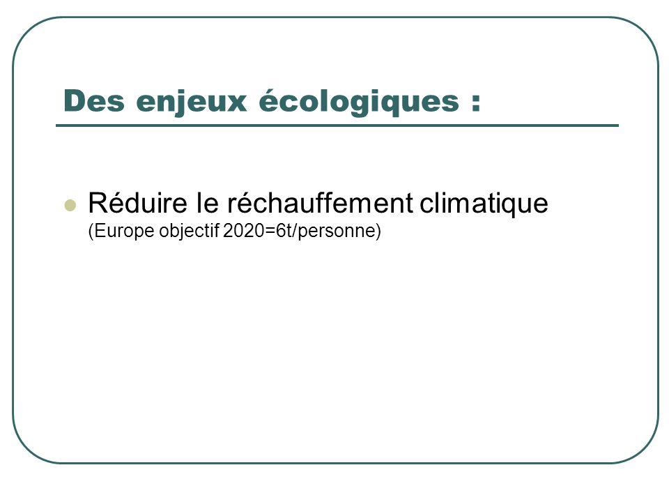 Des enjeux écologiques : Réduire le réchauffement climatique (Europe objectif 2020=6t/personne)