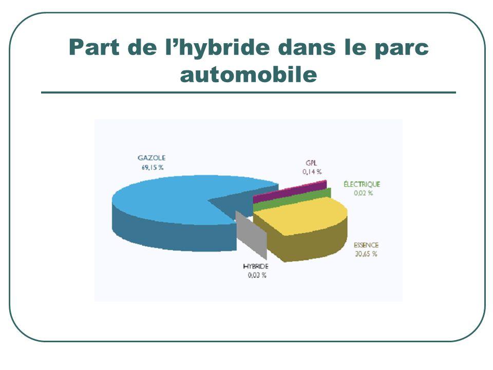 Part de lhybride dans le parc automobile