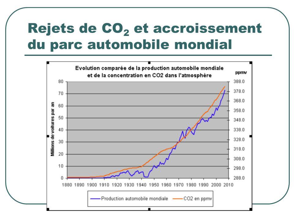 Rejets de CO 2 et accroissement du parc automobile mondial