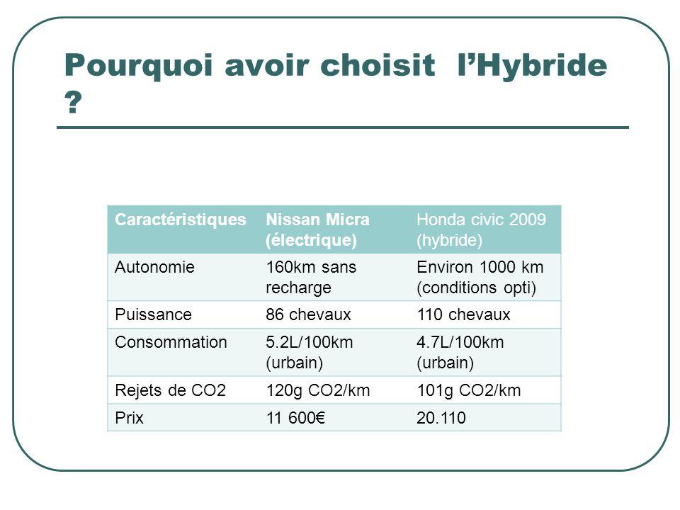 Pourquoi avoir choisit lHybride ? CaractéristiquesNissan Micra (électrique) Honda civic 2009 (hybride) Autonomie160km sans recharge Environ 1000 km (c