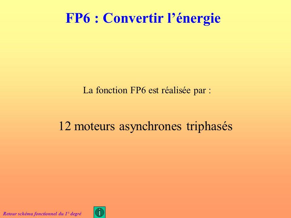 La fonction FP5 est réalisée par : Un variateur de fréquence U/F = cte Retour schéma fonctionnel du 1° degré FP5 : Moduler lénergie