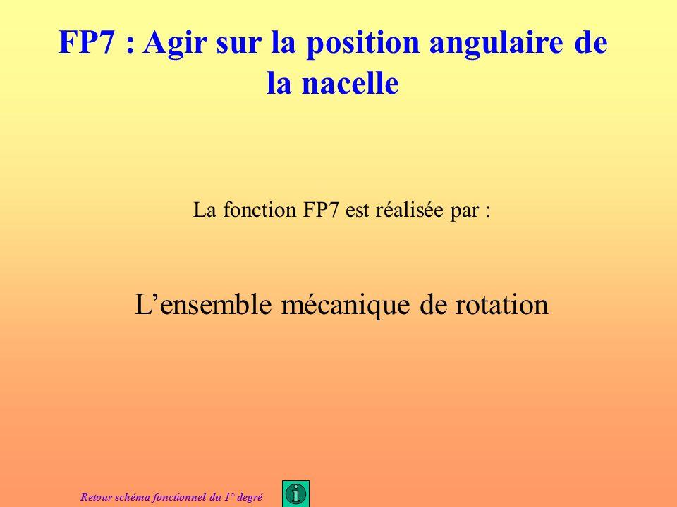 La fonction FP6 est réalisée par : 12 moteurs asynchrones triphasés Retour schéma fonctionnel du 1° degré FP6 : Convertir lénergie