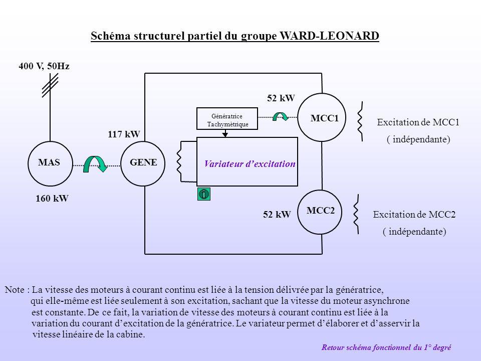 La fonction FP8 est réalisée par : Un groupe électrogène Retour schéma fonctionnel du 1° degré FP8 : Assurer la continuité en énergie électrique en ca