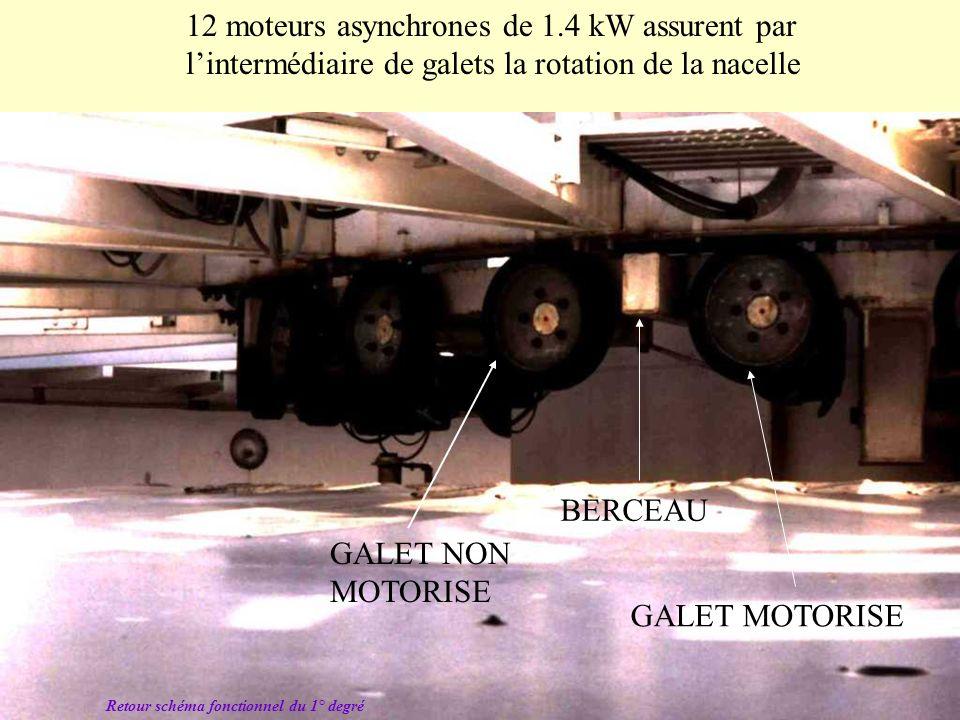Schéma structurel partiel du groupe WARD-LEONARD Note : La vitesse des moteurs à courant continu est liée à la tension délivrée par la génératrice, qu