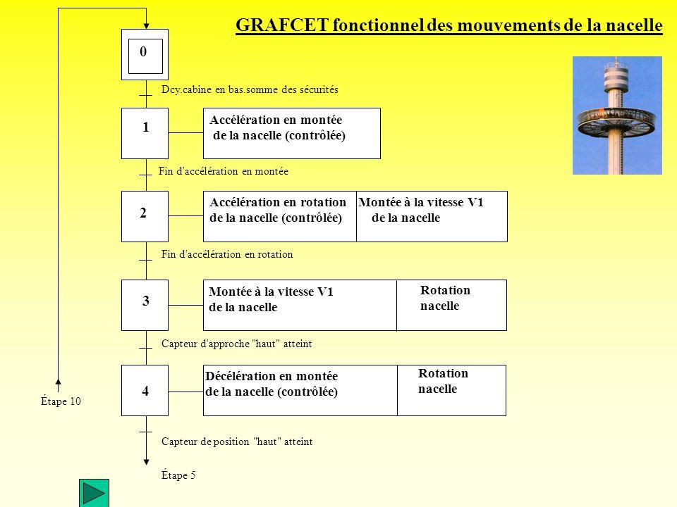 Norme FrançaiseNF EN 81 partie1 Septembre 1986 indice de classement : P 82-210 Ascenseurs et monte-charge Règles de sécurité pour la construction et l