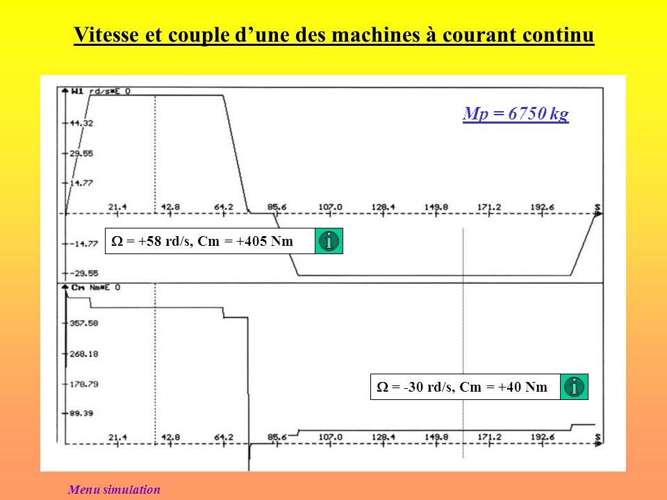 Résultats de simulation (Groupe Ward-Léonard) Logiciel de simulation utilisé : SISSY Mp = 6750 kg(Charge nominale) Mp = 0 kg(A vide) Mp = 3375 kg(Demi