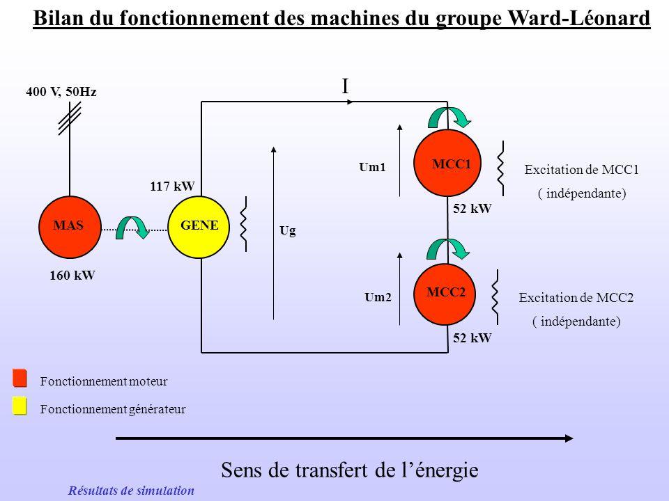 Vitesse et couple dune des machines à courant continu = -30 rd/s, Cm = +40 Nm = +58 rd/s, Cm = +405 Nm Menu simulation Mp = 6750 kg