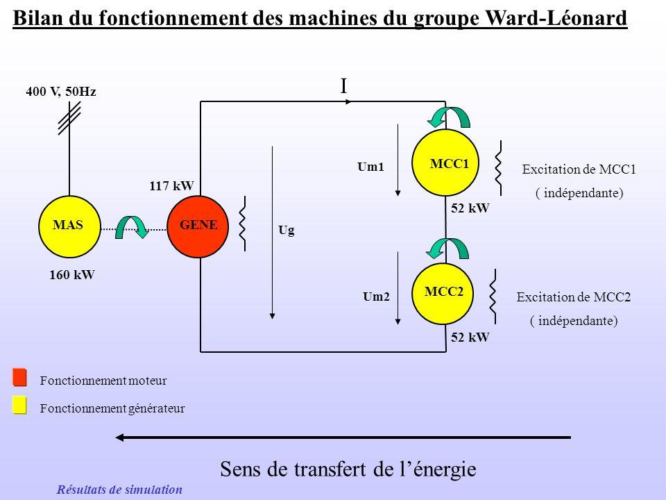 Bilan du fonctionnement des machines du groupe Ward-Léonard GENE MCC1 MCC2 MAS 400 V, 50Hz 52 kW 117 kW Excitation de MCC1 ( indépendante) Excitation