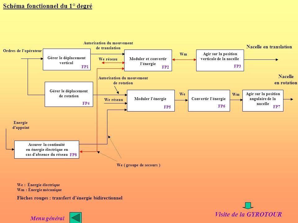 DEPLACER LA NACELLE EN TRANSLATION ET EN ROTATION ORDRE DE LOPERATEUR NACELLE EN ROTATION ET EN TRANSLATION Schéma fonctionnel de niveau II Analyse fo