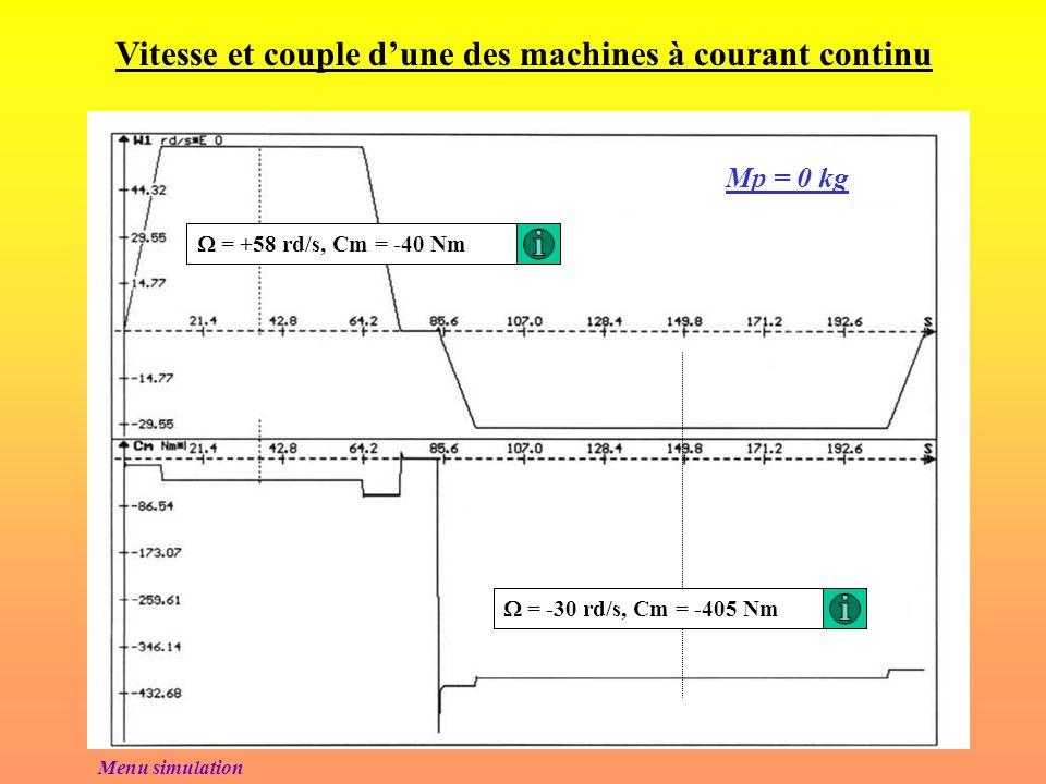 Sens de transfert de lénergie GENE MCC1 MCC2 MAS 400 V, 50Hz 52 kW 117 kW Excitation de MCC1 ( indépendante) Excitation de MCC2 ( indépendante) 160 kW