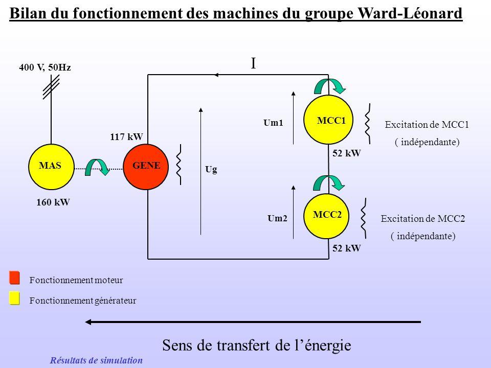 Vitesse et couple dune des machines à courant continu = +58 rd/s, Cm = -40 Nm = -30 rd/s, Cm = -405 Nm Menu simulation Mp = 0 kg