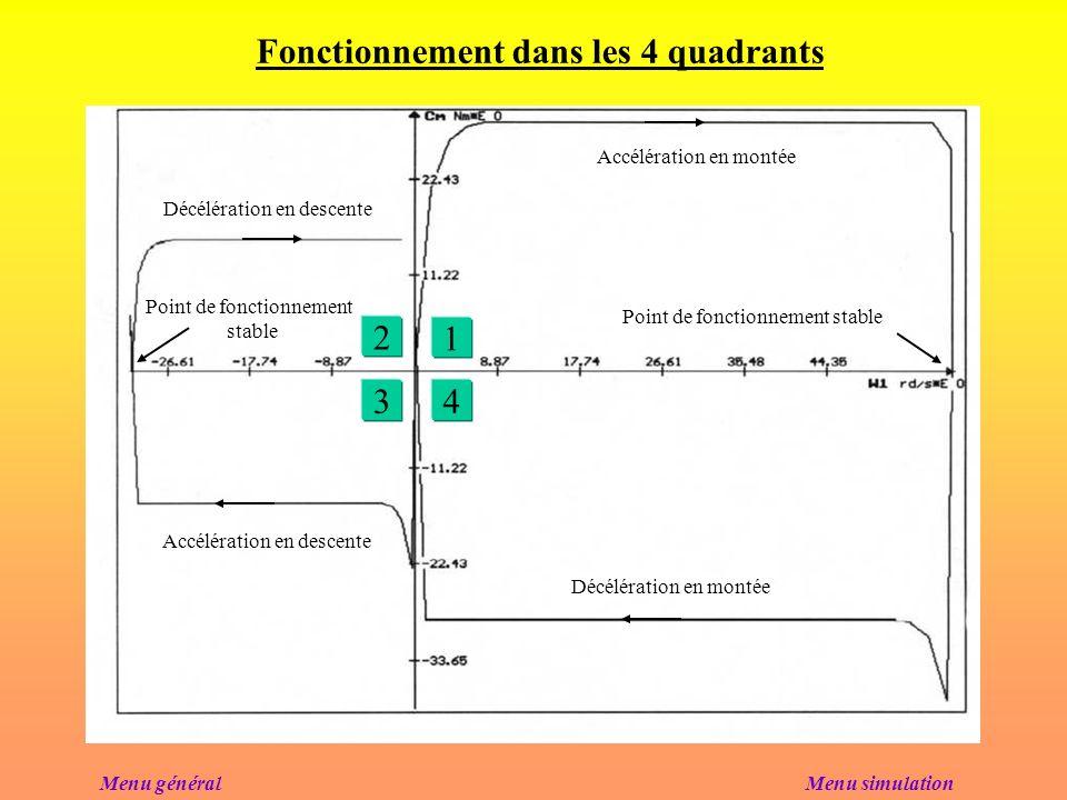 Vitesse et couple dune des machines à courant continu Cm =f ( ) Menu simulation Mp = 3375 kg