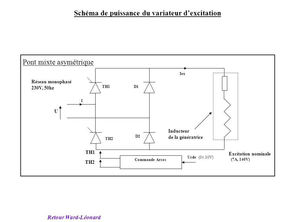 Retour 4 quadrants GENE MCC1 MCC2 MAS 400 V, 50Hz 52 kW 117 kW Excitation de MCC1 ( indépendante) Excitation de MCC2 ( indépendante) 160 kW I Ug Um1 U