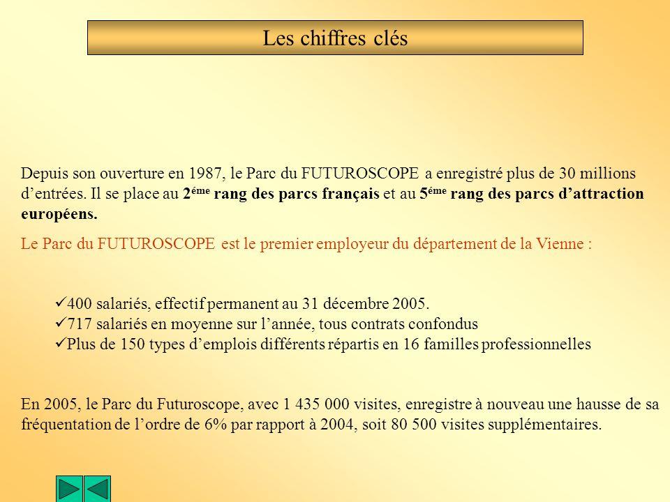Le FUTUROSCOPE, un pôle de formation et de recherche Les établissements de formation et de recherche : - Le Lycée Pilote Innovant - Certains laboratoi