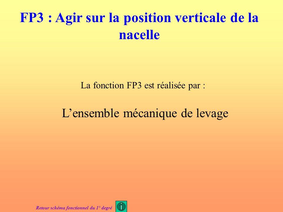 La fonction FP2 est réalisée par : Un groupe Ward-Léonard Retour schéma fonctionnel du 1° degré FP2 : Moduler et convertir lénergie