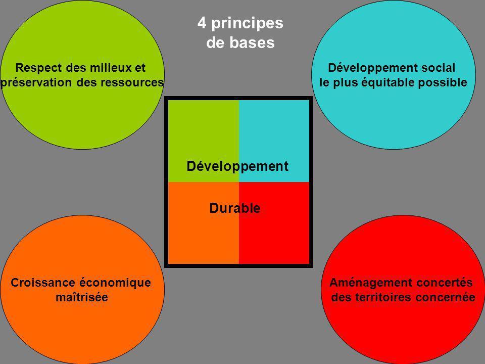 Respect des milieux et préservation des ressources Croissance économique maîtrisée Développement social le plus équitable possible Aménagement concertés des territoires concernée Développement Durable 4 principes de bases