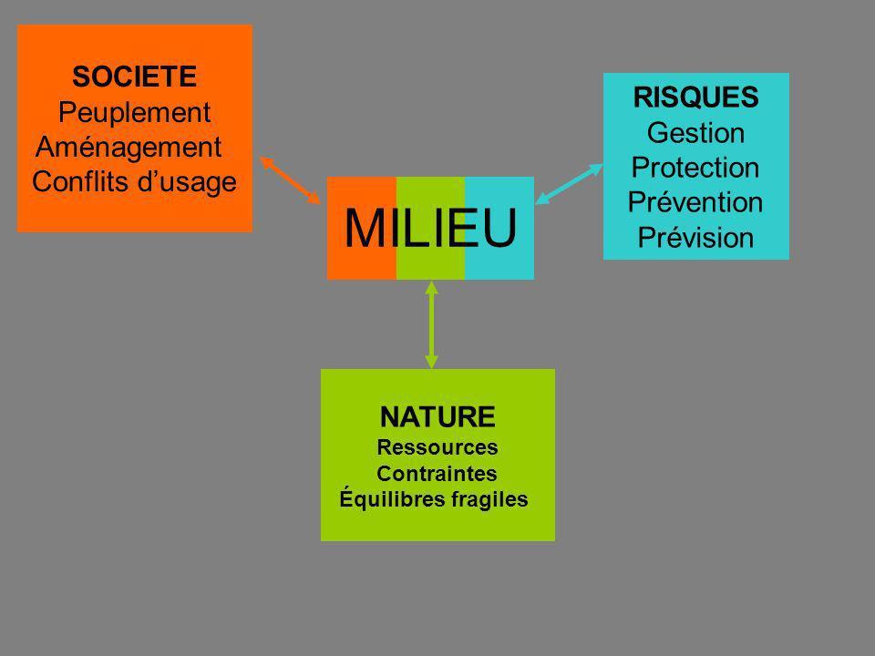 SOCIETE Peuplement Aménagement Conflits dusage NATURE Ressources Contraintes Équilibres fragiles RISQUES Gestion Protection Prévention Prévision MILIEU