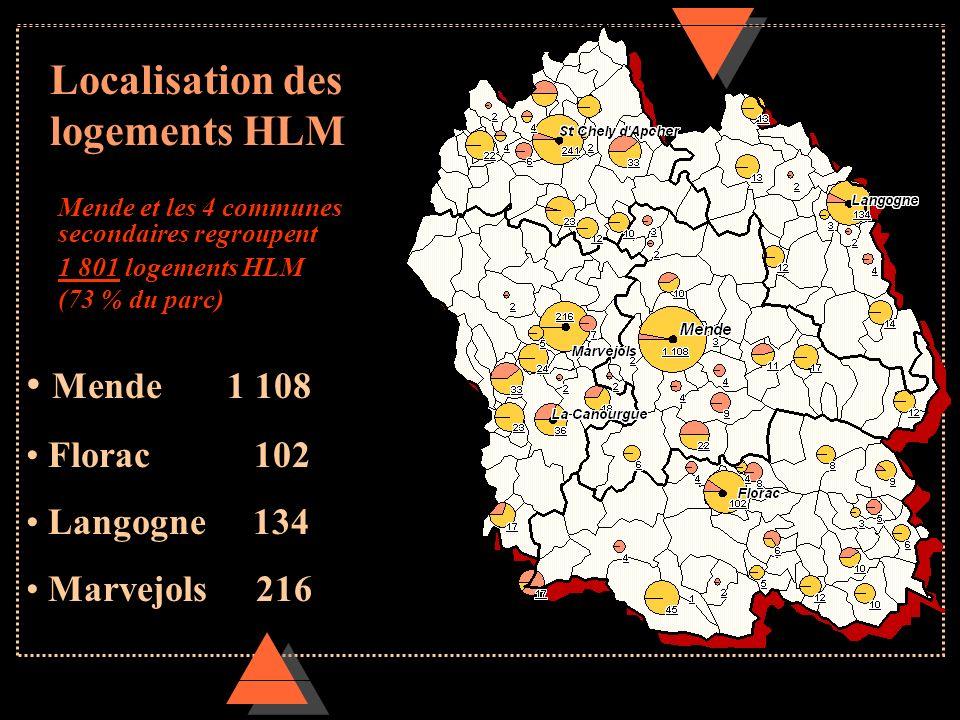 Localisation des logements HLM Mende et les 4 communes secondaires regroupent 1 801 logements HLM (73 % du parc) Mende 1 108 Florac 102 Langogne 134 M