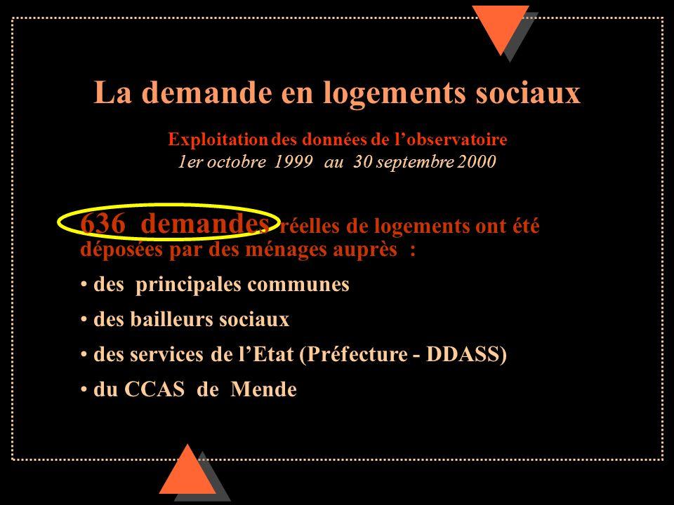 La demande en logements sociaux Exploitation des données de lobservatoire 1er octobre 1999 au 30 septembre 2000 636 demandes réelles de logements ont