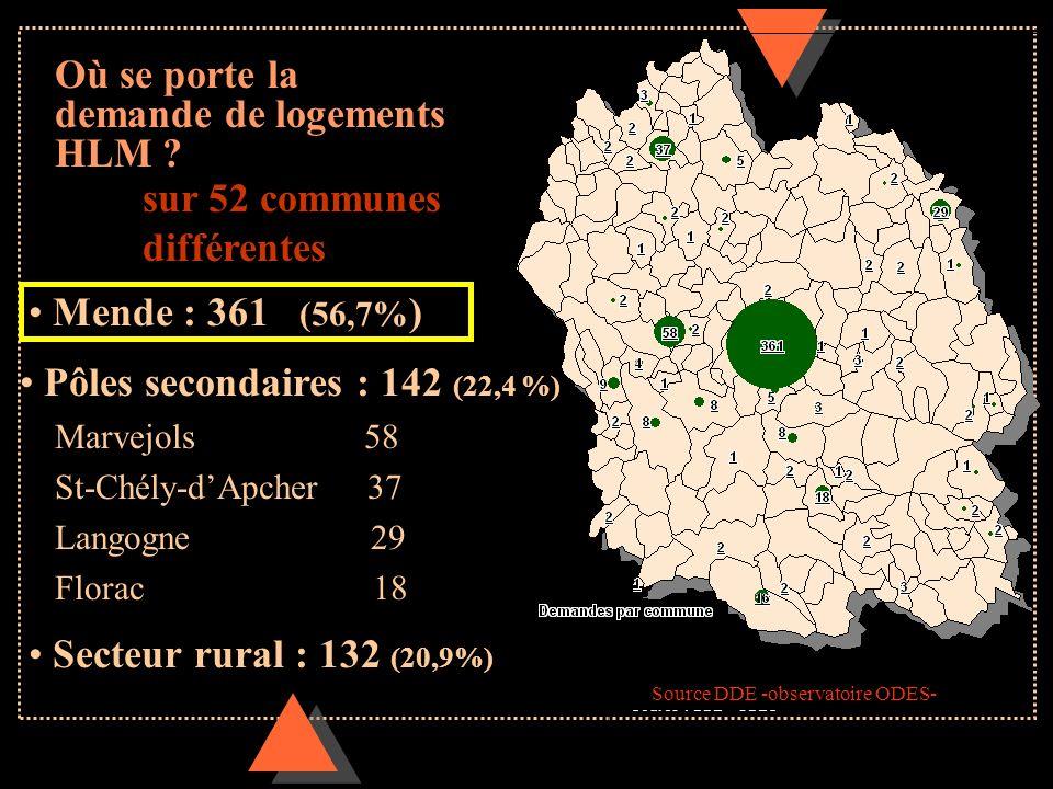Où se porte la demande de logements HLM ? sur 52 communes différentes Mende : 361 (56,7% ) Pôles secondaires : 142 (22,4 %) Marvejols 58 St-Chély-dApc